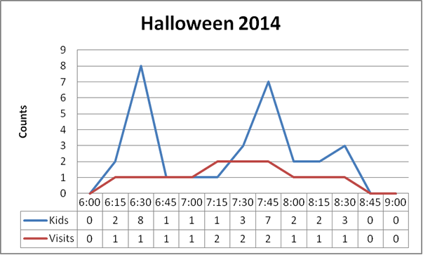 Visits & Kids per visit for 2014 Halloween