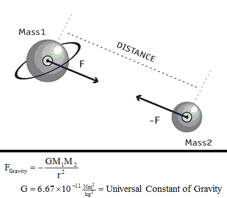 Gravity Equation